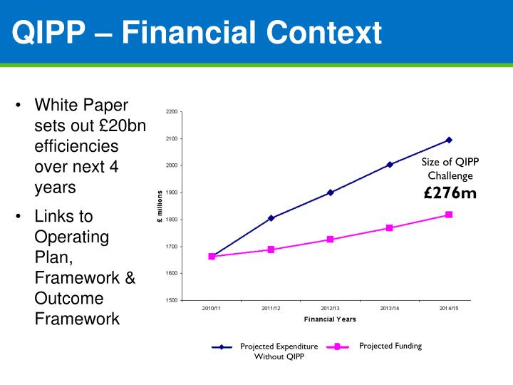 QIPP – Financial Context