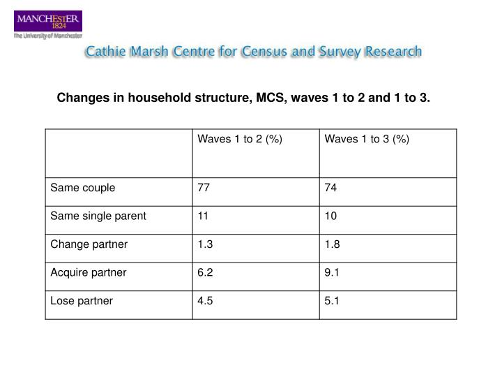 Changes in household structure, MCS, waves 1 to 2 and 1 to 3.