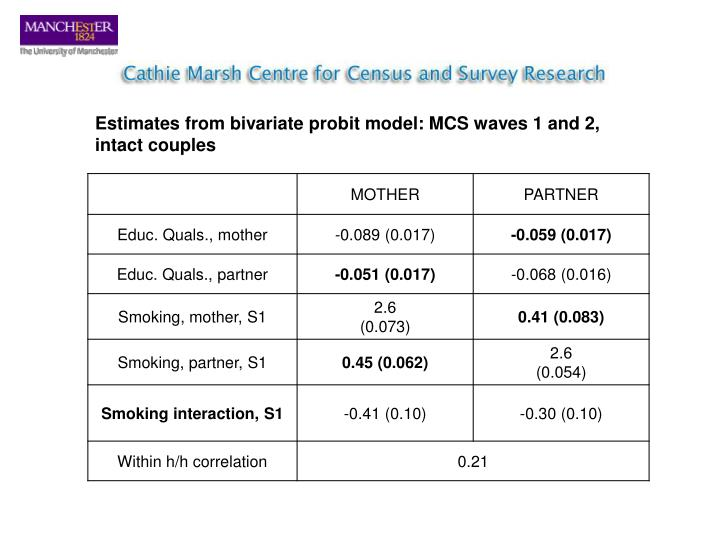 Estimates from bivariate probit model: MCS waves 1 and 2,