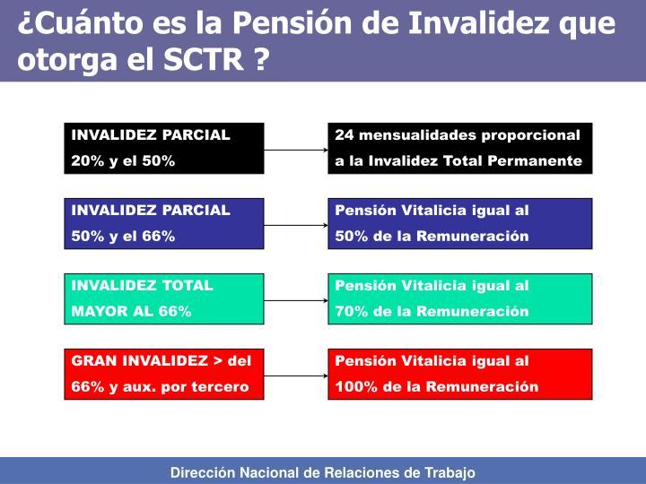 ¿Cuánto es la Pensión de Invalidez que otorga el SCTR ?