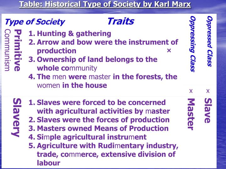 Table: Historical Type of Society by Karl Marx