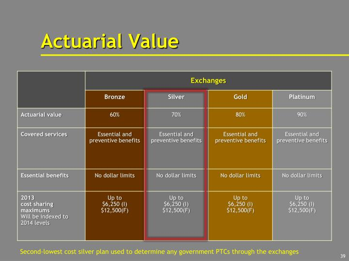Actuarial Value