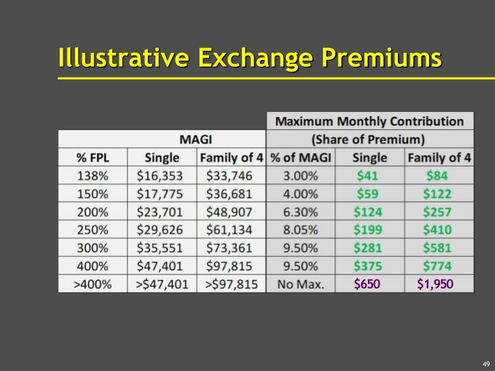 Illustrative Exchange Premiums