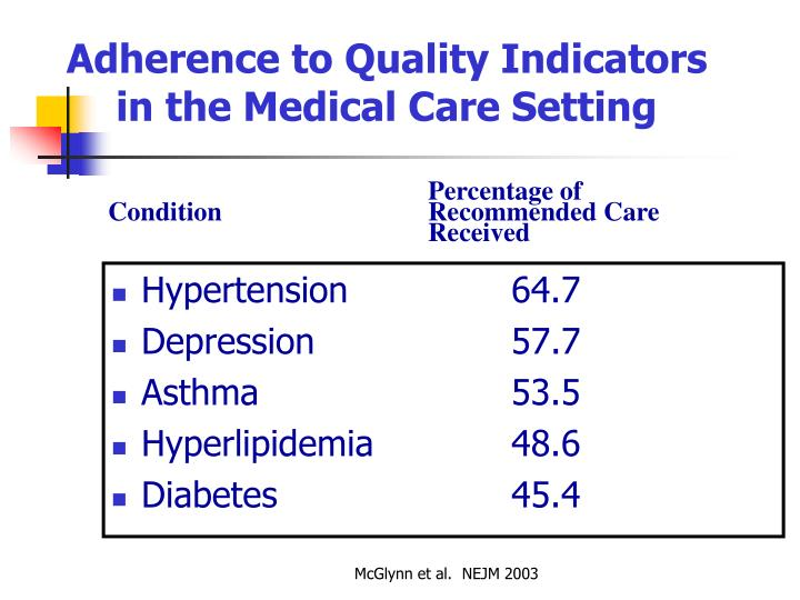 Adherence to quality indicators in the medical care setting