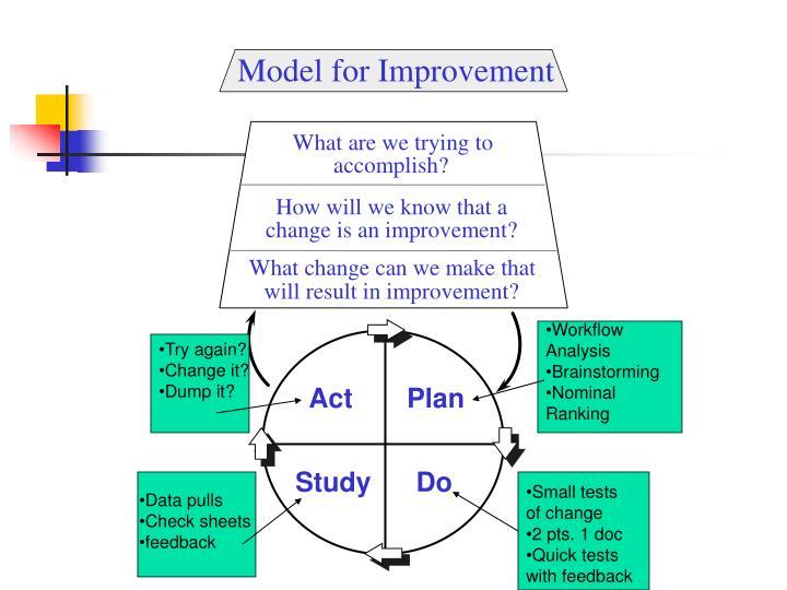 Model for