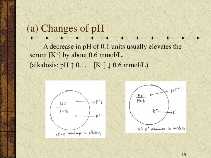 (a) Changes of pH