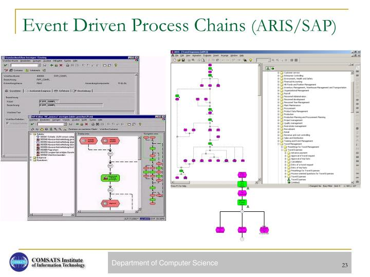 Event Driven Process Chains