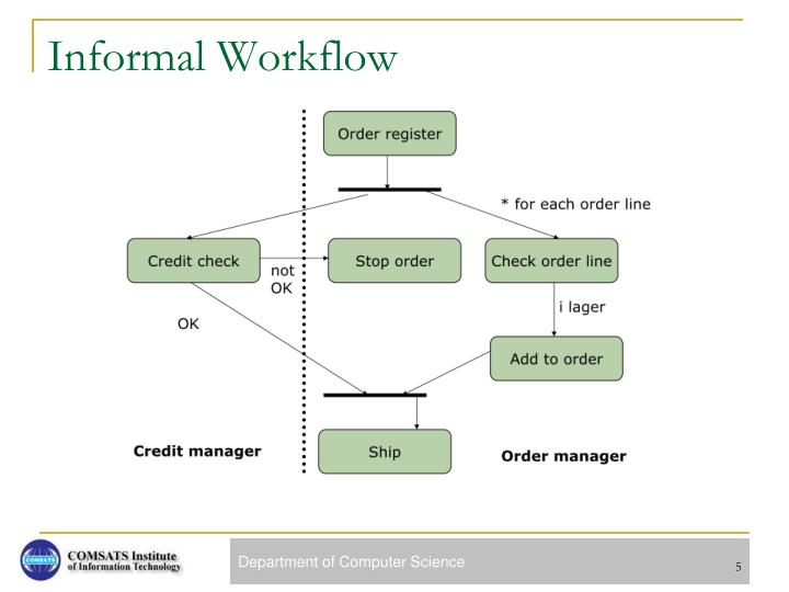 Informal Workflow