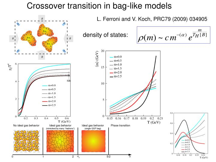 Crossover transition in bag-like models