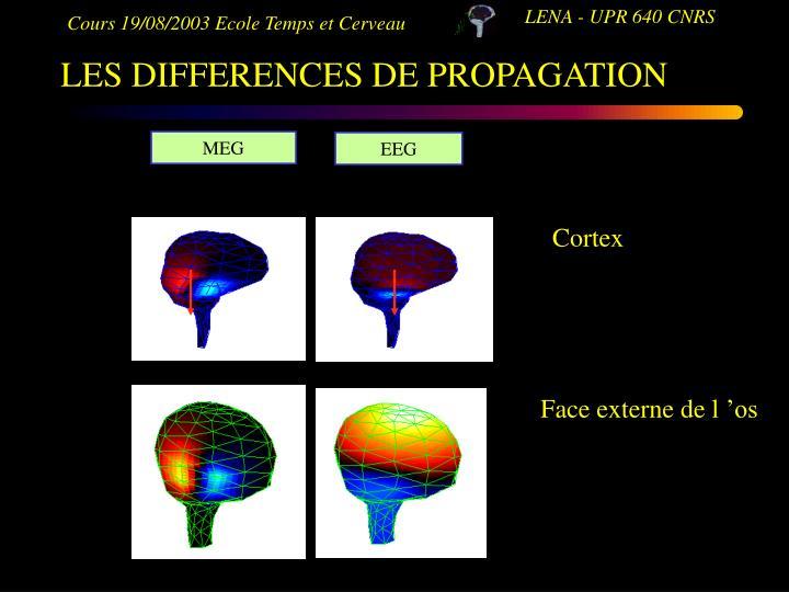 LES DIFFERENCES DE PROPAGATION