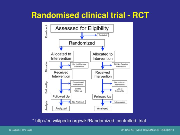 Randomised clinical trial - RCT