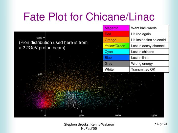 Fate Plot for Chicane/Linac