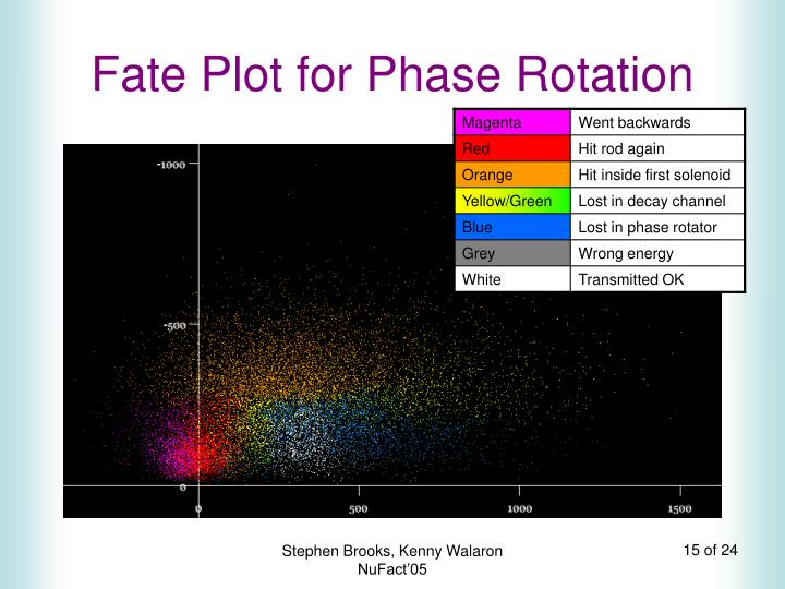 Fate Plot for Phase Rotation