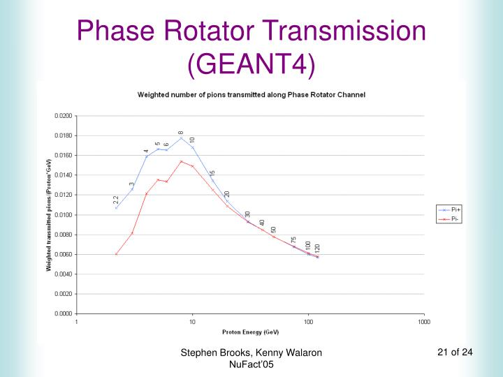 Phase Rotator Transmission (GEANT4)