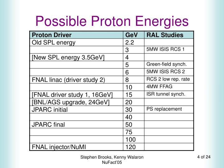 Possible Proton Energies