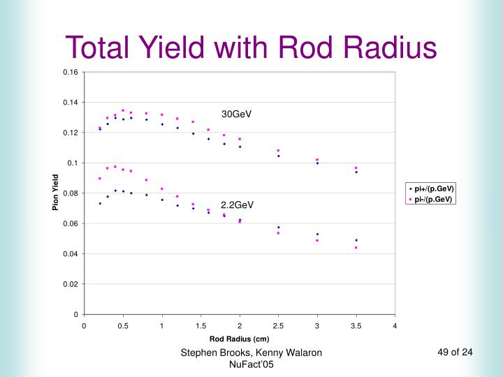 Total Yield with Rod Radius