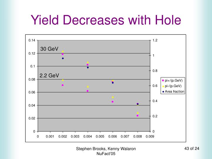 Yield Decreases with Hole