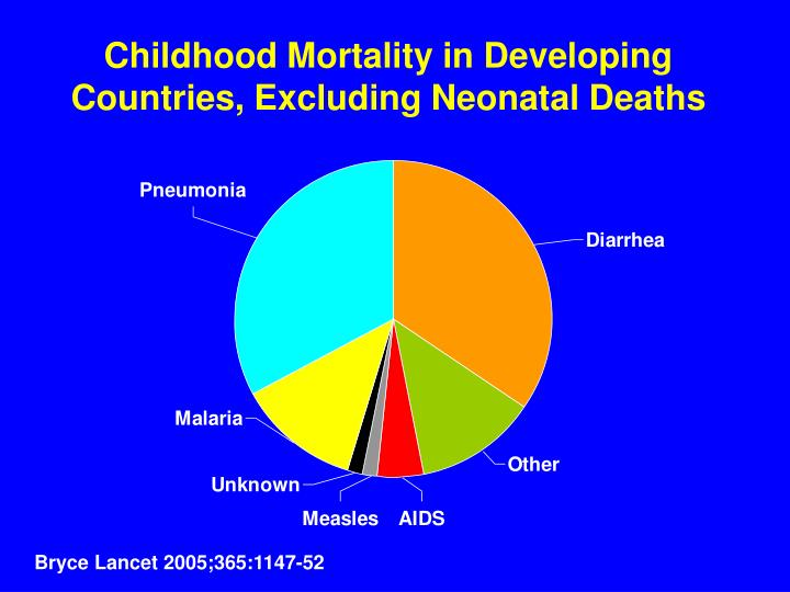 Childhood Mortality in Developing Countries, Excluding Neonatal Deaths