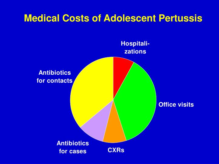 Medical Costs of Adolescent Pertussis