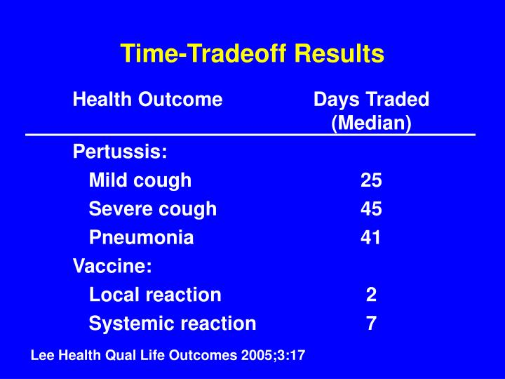 Time-Tradeoff Results