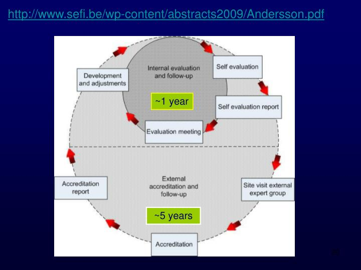 http://www.sefi.be/wp-content/abstracts2009/Andersson.pdf