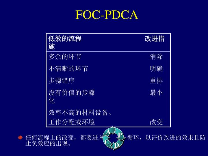 FOC-PDCA