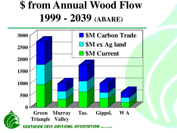 $ from Annual Wood Flow