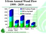 from annual wood flow 1999 2039 abare