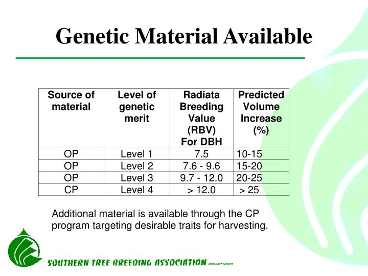 Genetic Material Available
