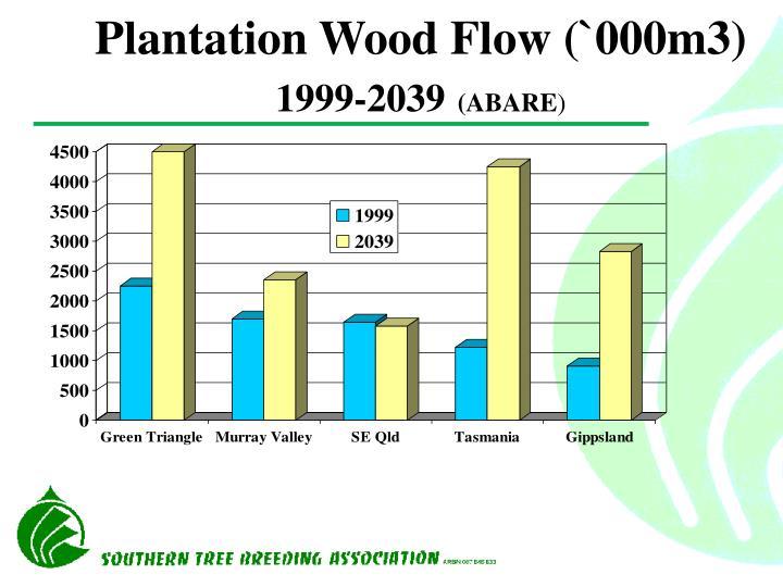 Plantation Wood Flow (`000m3)