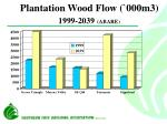 plantation wood flow 000m3 1999 2039 abare
