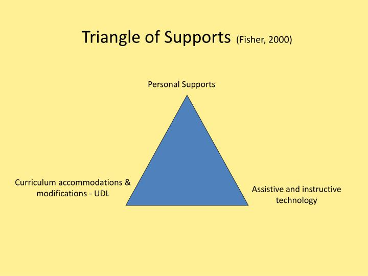 Triangle of Supports