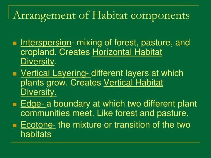 Arrangement of Habitat components