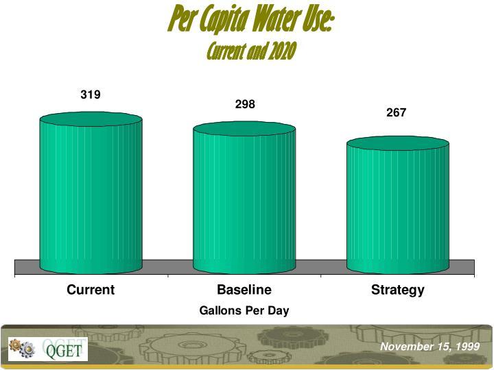 Per Capita Water Use: