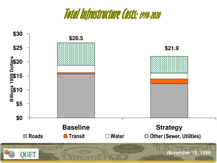 Total Infrastructure Costs: