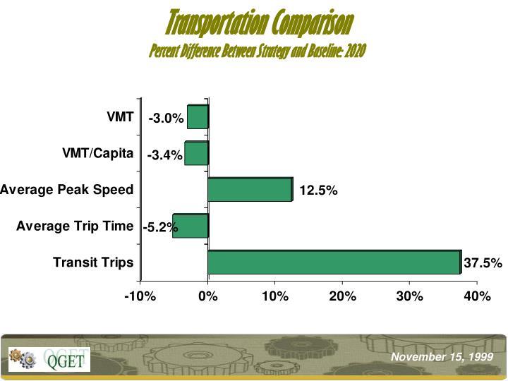 Transportation Comparison