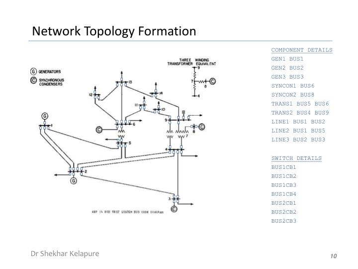 Network Topology Formation