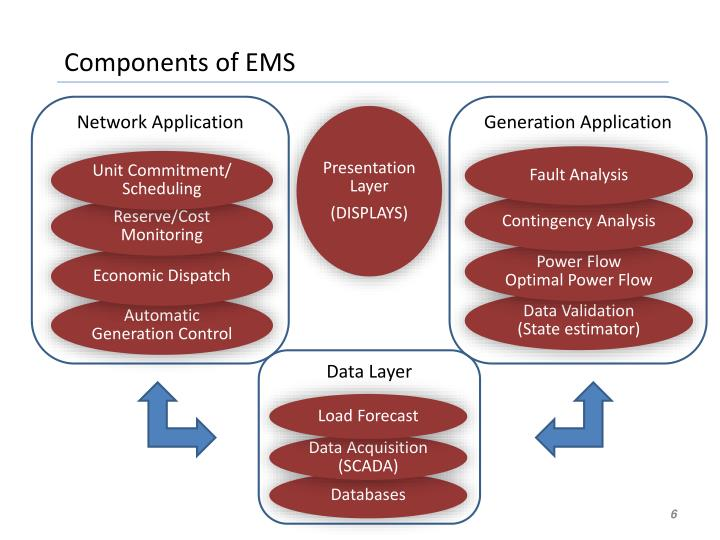 Components of EMS