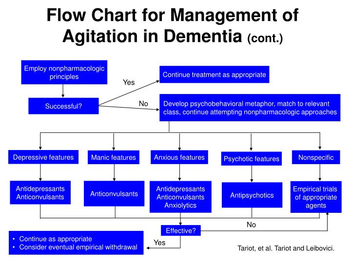 Flow Chart for Management of