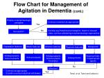 flow chart for management of agitation in dementia cont