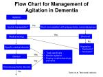flow chart for management of agitation in dementia