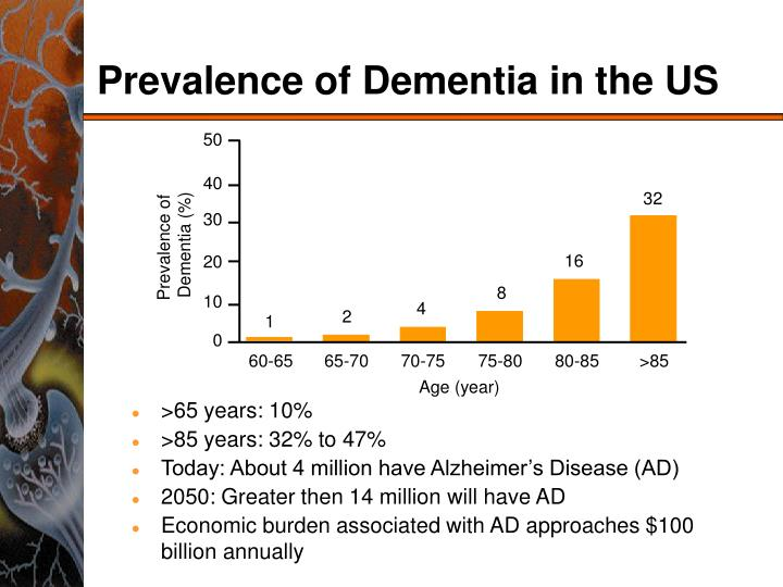 Prevalence of dementia in the us