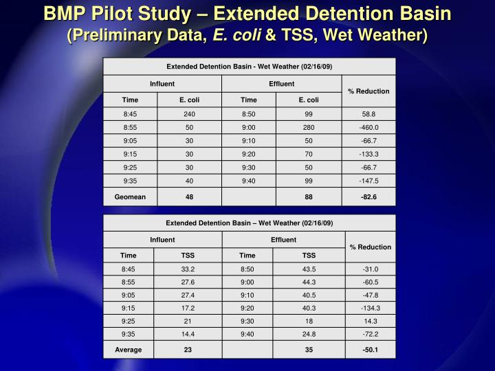 BMP Pilot Study – Extended Detention Basin