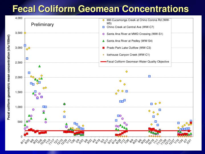 Fecal Coliform Geomean Concentrations