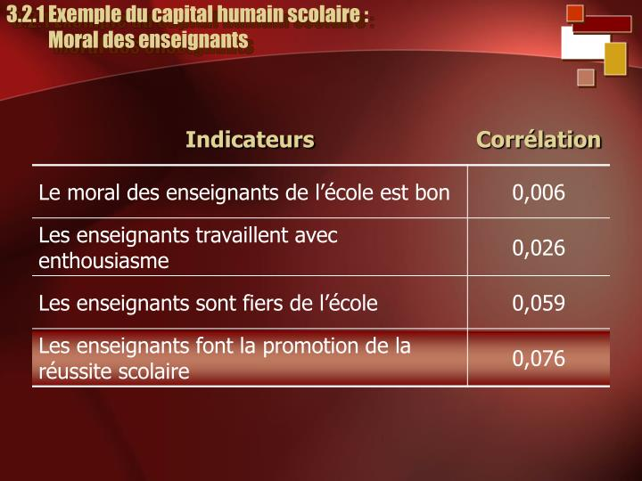 3.2.1 Exemple du capital humain scolaire :