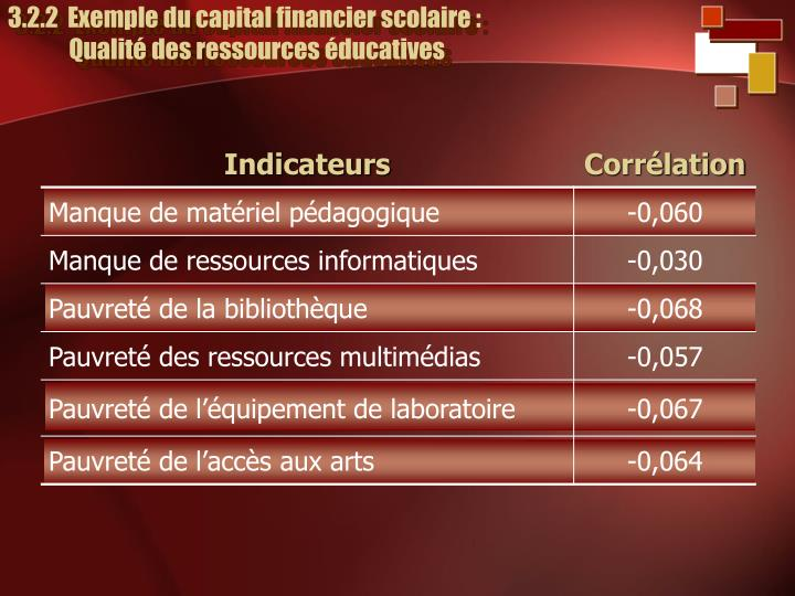 3.2.2  Exemple du capital financier scolaire :