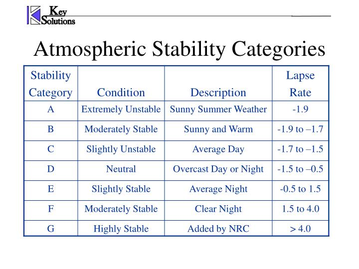 Atmospheric Stability Categories