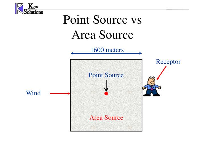 Point Source vs