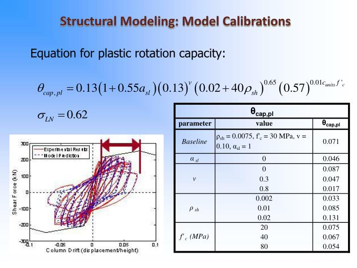Structural Modeling: Model Calibrations