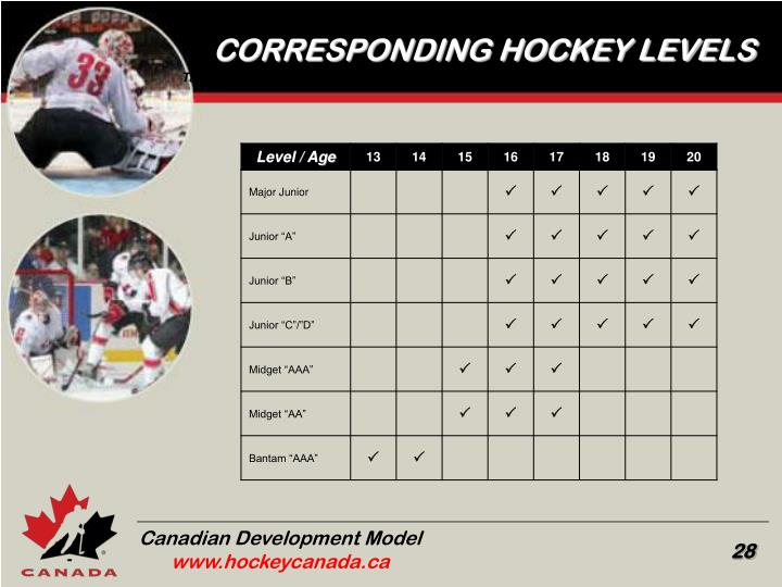 CORRESPONDING HOCKEY LEVELS